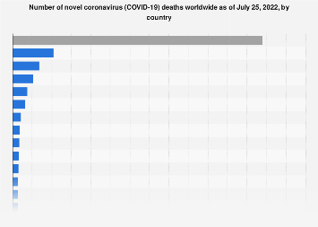 Novel coronavirus (COVID-19) deaths by country worldwide 2020 ...