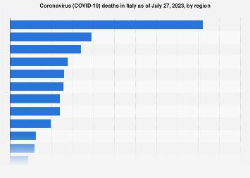 Italy: Coronavirus (COVID-19) deaths by region 2020 | Statista