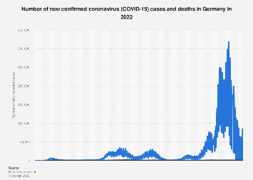 Coronavirus (COVID-19) case numbers in Germany since January 2020 ...