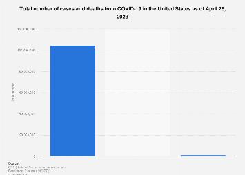 Coronavirus (COVID-19) cases and deaths U.S. 2020 | Statista