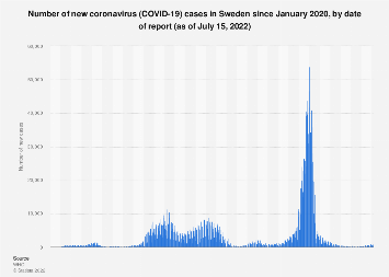 Sweden: coronavirus case numbers since January 2020 | Statista