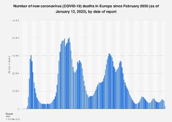 Coronavirus deaths in Europe 2020 | Statista