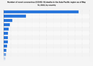 APAC: novel coronavirus deaths by country 2020 | Statista