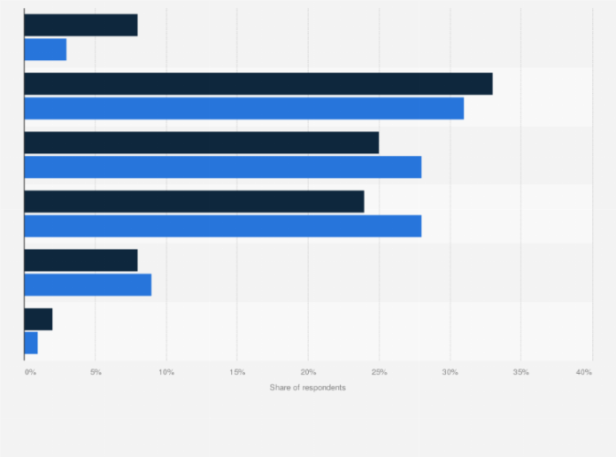 Indonesia Amount Spent On One Order On Food Delivery App By Gender 2020 Statista