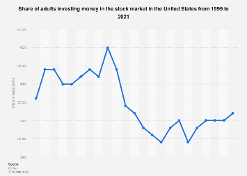 share of americans investing