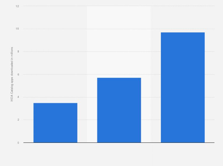 Ikea Catalog Apps Downloaded Worldwide 2011 2013 Statista