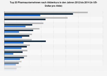 top 20 pharmaunternehmen weltweit nach