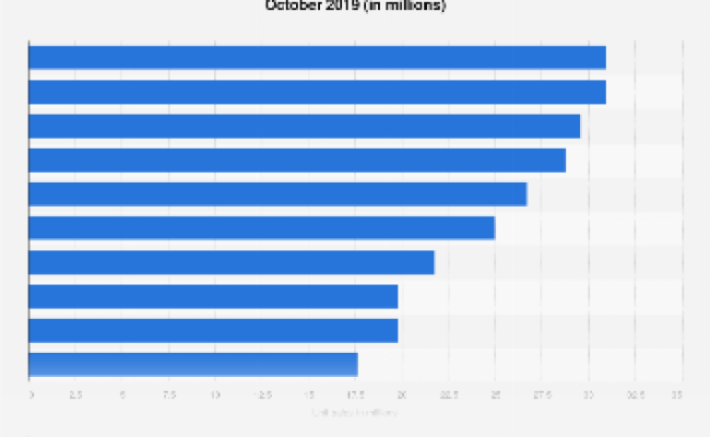 U S Most Popular Video Game Genres 2017 Statista