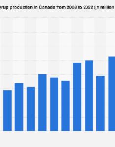 Maple syrup production in canada also average price per gallon   statistic rh statista