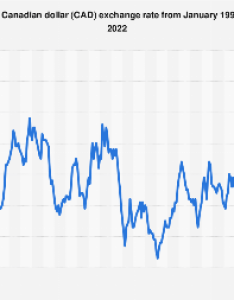 Euro to canadian dollar average annual exchange rate also eur inr statistic rh statista
