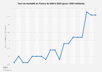 Taux de mortalité France 2004-2019 | Statista