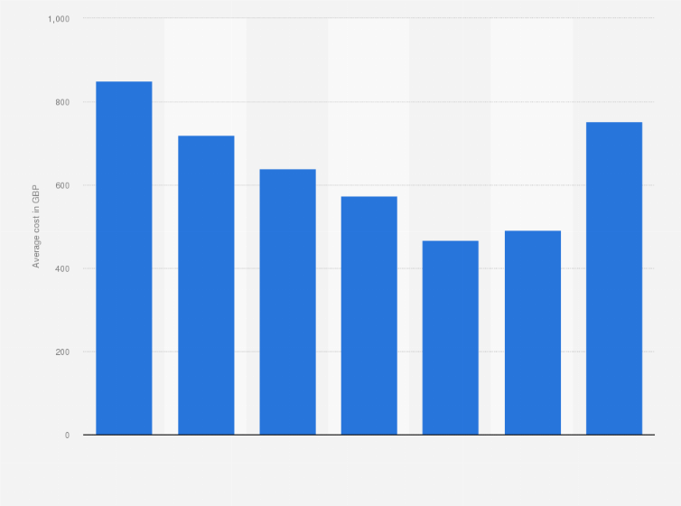 Uk Average Car Insurance Cost By Age 2019 Statista
