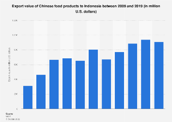 China Food Exports To Indonesia 2018 Statista