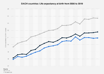 Chart: U.S. Will Trail Other Rich Nations In Life