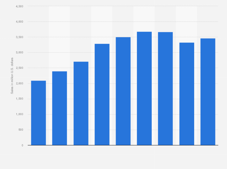 acuity brands net sales statista