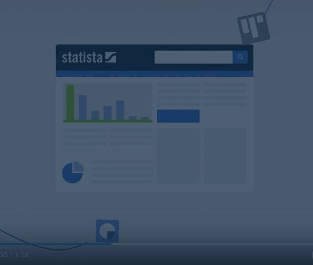 Why More Than  Companies Worldwide Love Statista