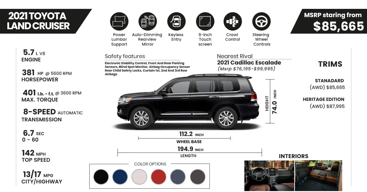 2021 Toyota Land Cruiser Review- Specs, Features