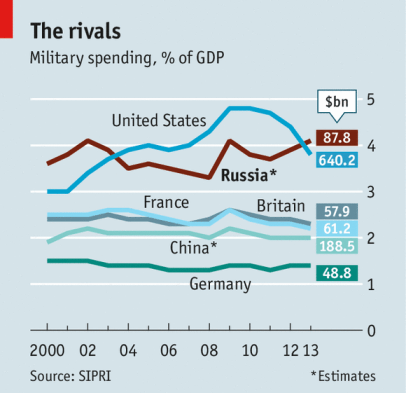 Image result for Russia military spending EU chart