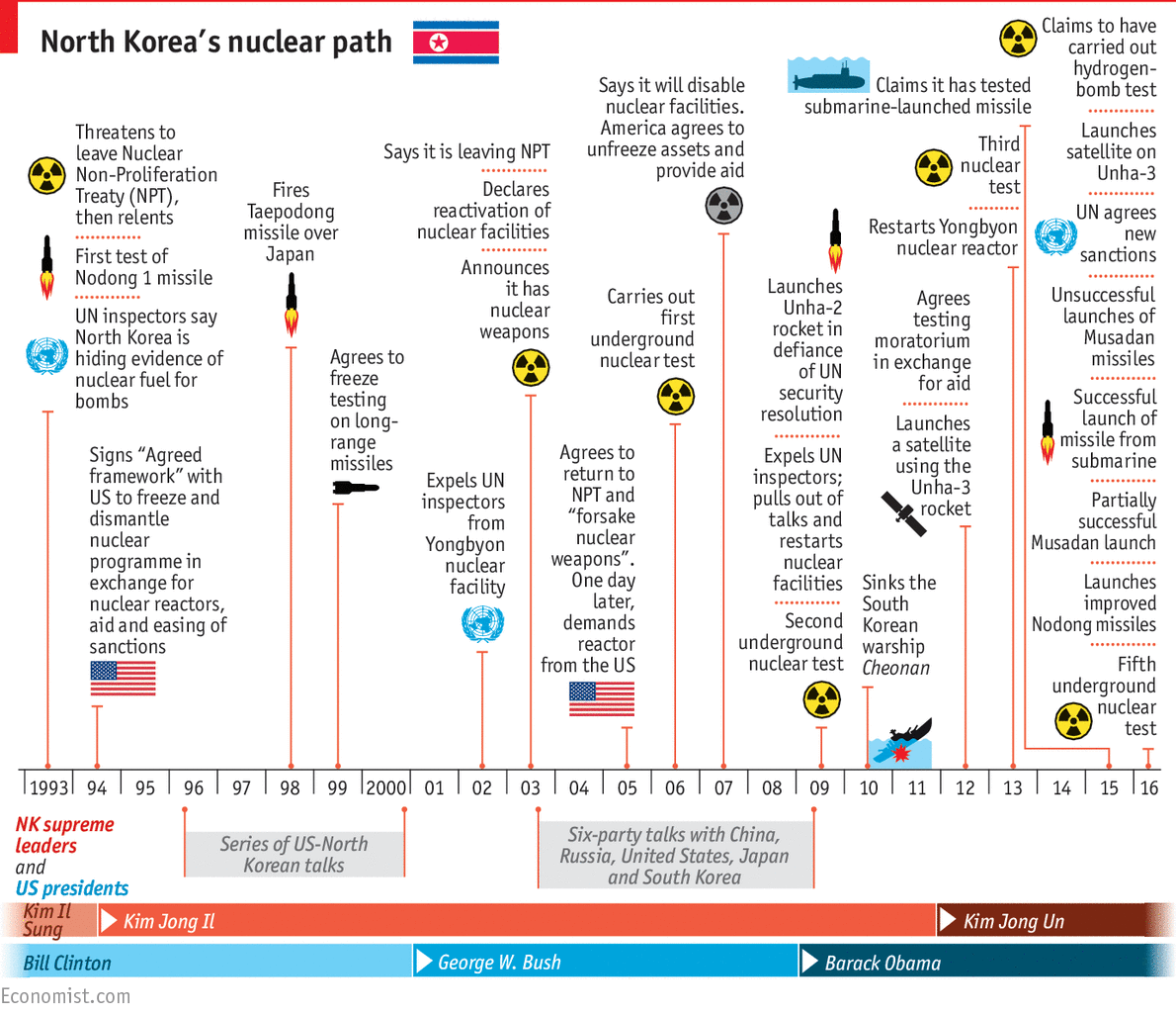Troubling Trajectory A Timeline Of North Korea S Nuclear