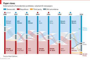 American newspapers resoundingly reject Donald Trump  Daily chart
