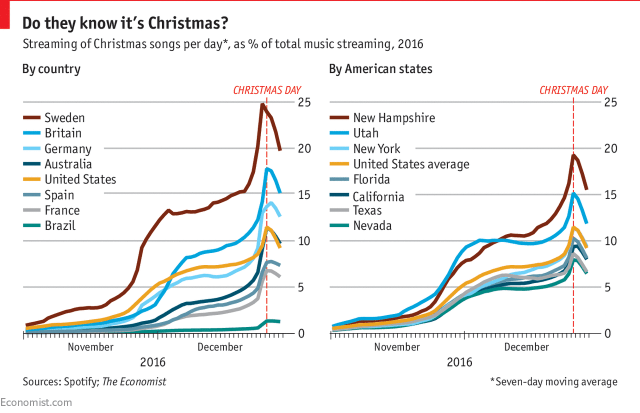 Streaming Christmas Music.The Music Industry Should Be Dreaming Of A White Christmas