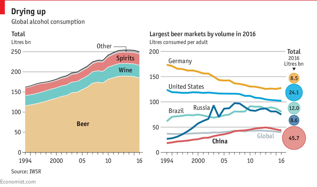 Gefunden in The Economist