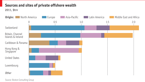 Economist - offshore finance