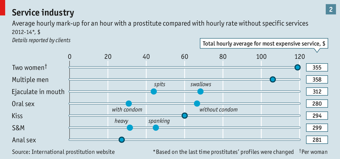 prostitution earnings
