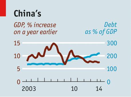 China's Falling GDP