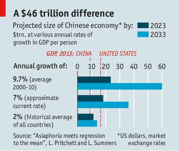 china's economy growth will drop in the coming decade