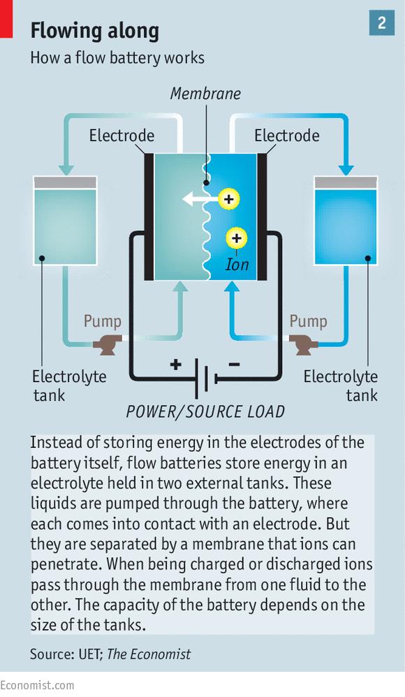 How Are Batteries Made >> Energi Terbarukan Teknologi Batere Dibutuhkan 020615