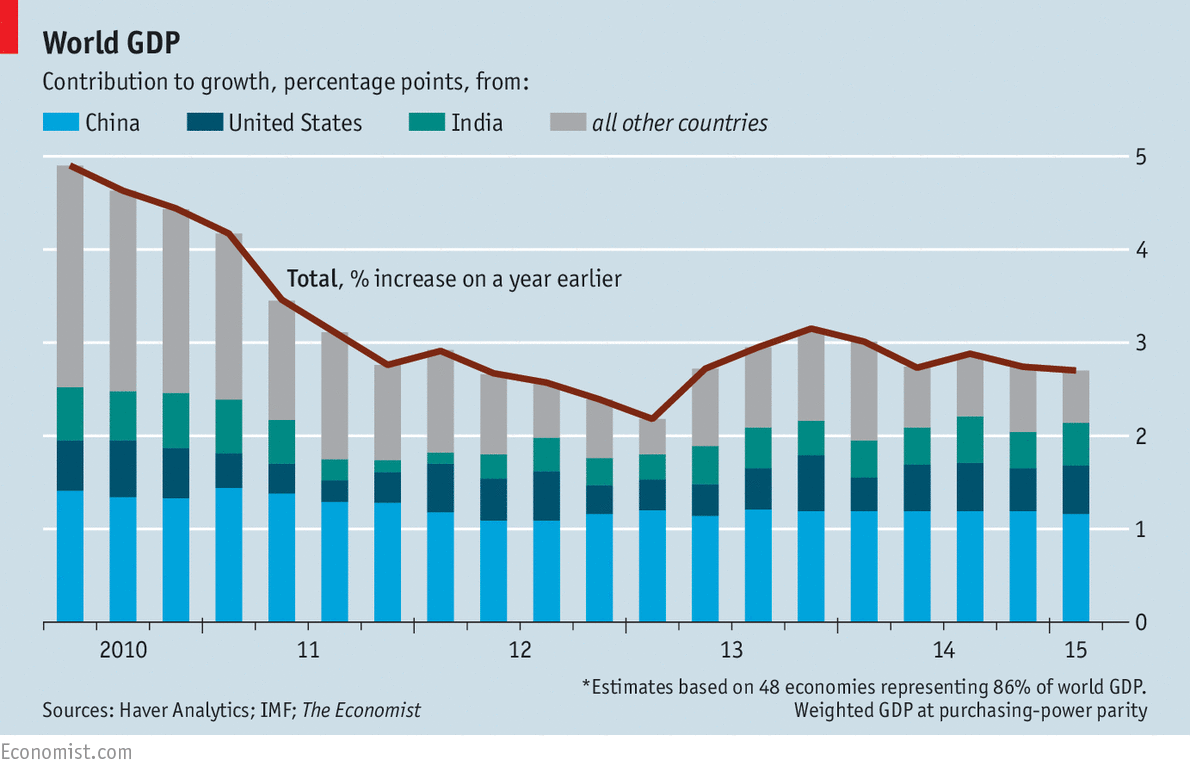 economist growth