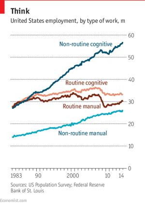 existência ou não de rotina é variável importante na definição do futuro dos empregos