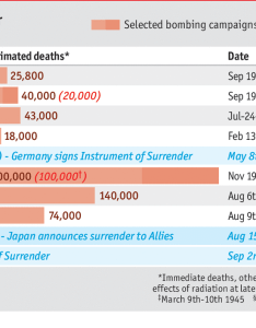 Daily chart the atomic bomb and wwiithe long shadows of hiroshima nagasaki years on also rh economist