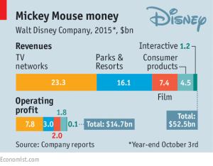 Briefing: Disney: The force is strong in this firm | The Economist