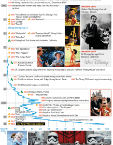 graphical history of disney films and the company walt createddisney   world also rh economist