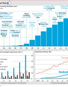 Daily chartfacebook the world   most addictive drug also facebook chart rh economist