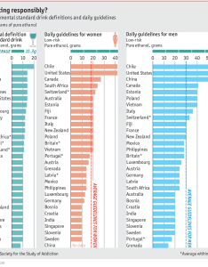 Daily chartthe staggering variances in alcohol guidelines acrosh the world also rh economist
