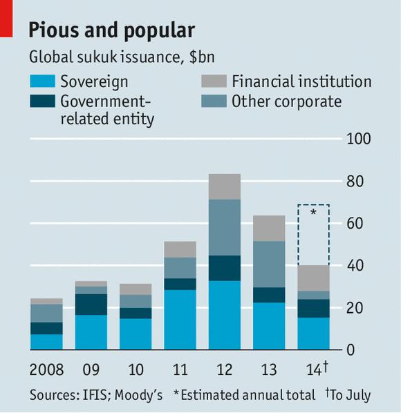 Big interest no interest Islamic finance