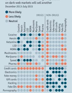 also shedding light on the dark web buying drugs online rh economist