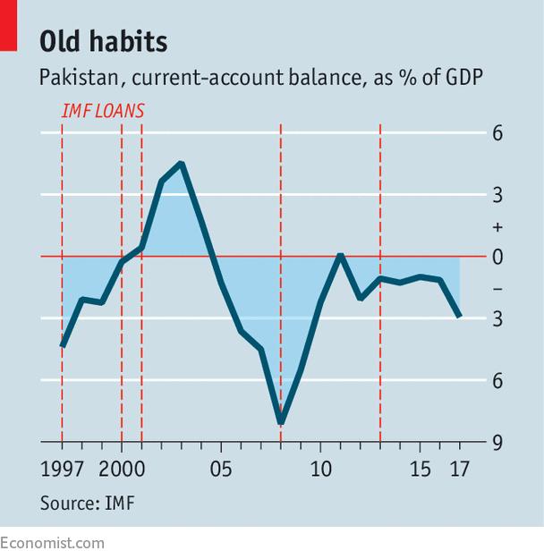 Pakistan's old economic vulnerabilities persist - Never say never