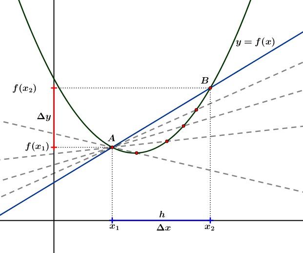Gradien garis yang tegak lurus dengan garis. Konsep Garis Singgung Kurva Dengan Turunan Dilengkapi Soal Latihan Dan Pembahasan Defantri Com