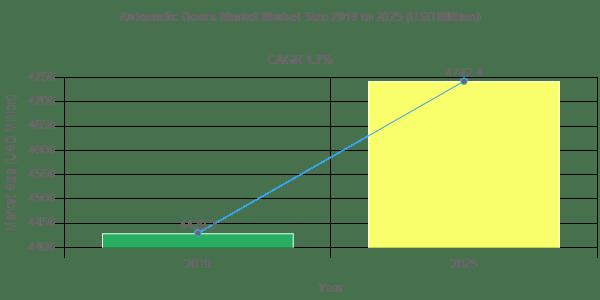 Automatic Doors Market