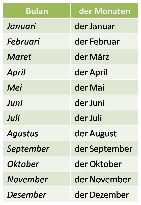 Singkatan Nama Bulan Dalam Bahasa Inggris : singkatan, bulan, dalam, bahasa, inggris, Bulan