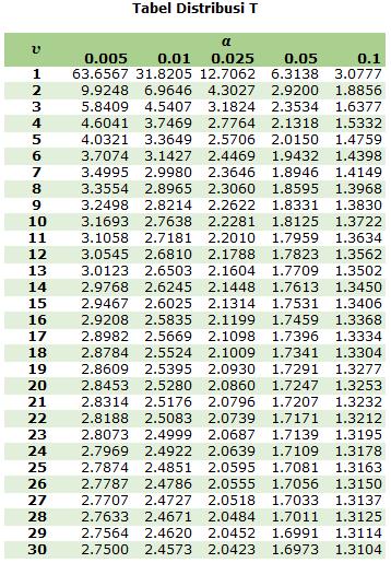 Tabel T Lengkap 1-300 : tabel, lengkap, 1-300, Tabel, Lengkap, IlmuSosial.id