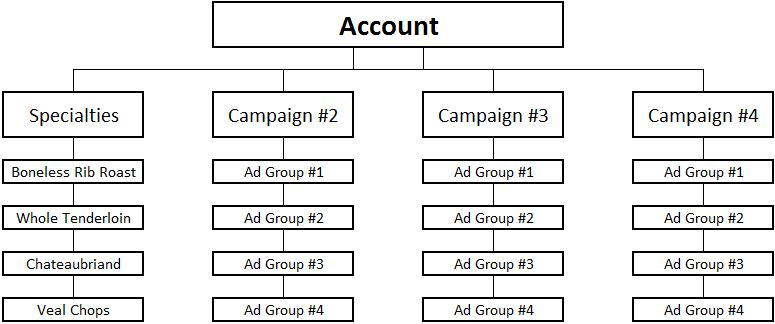 Building Successful PPC: Structuring your Google AdWords