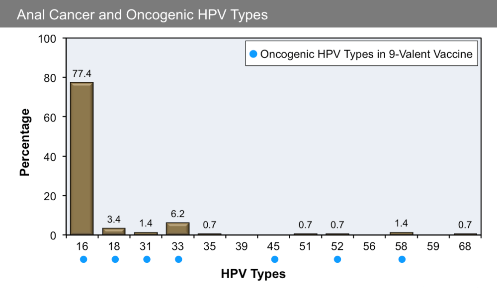 medium resolution of figure 11f hpv types and anal cancer
