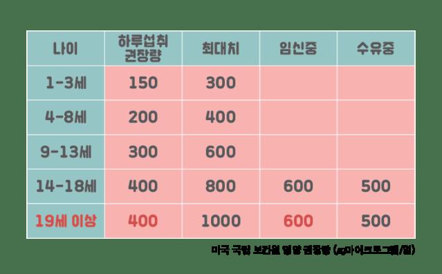 임신 13주차 임신과 엽산 (4).png