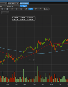 Etrade pro stock chart also  trade review stockbrokers rh