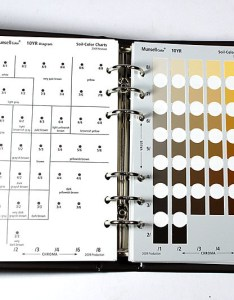 Munsell soil color chartg also charts  sureserv engineering sdn bhd rh